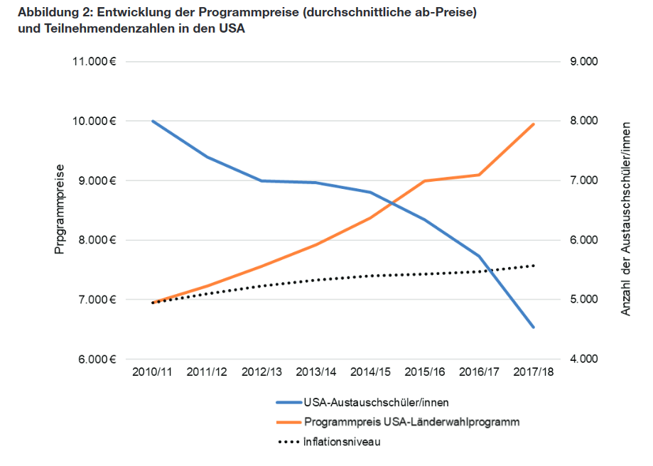 Entwicklung der Programmpreise (durchschnittliche ab-Preise) und Teilnehmendenzahlen in den USA