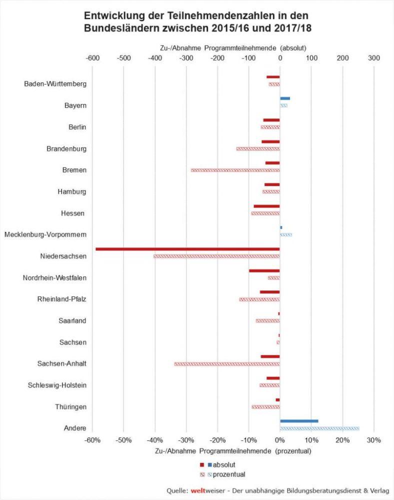 weltweiser-Studie Schüleraustausch 2019-Abb23 Entwicklung Teilnehmendenzahlen Bundesländer 2015-2016 2017-2018