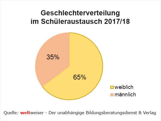 weltweiser-Studie Schüleraustausch 2019-Abb8 Geschlechterverteilung 2017-2018